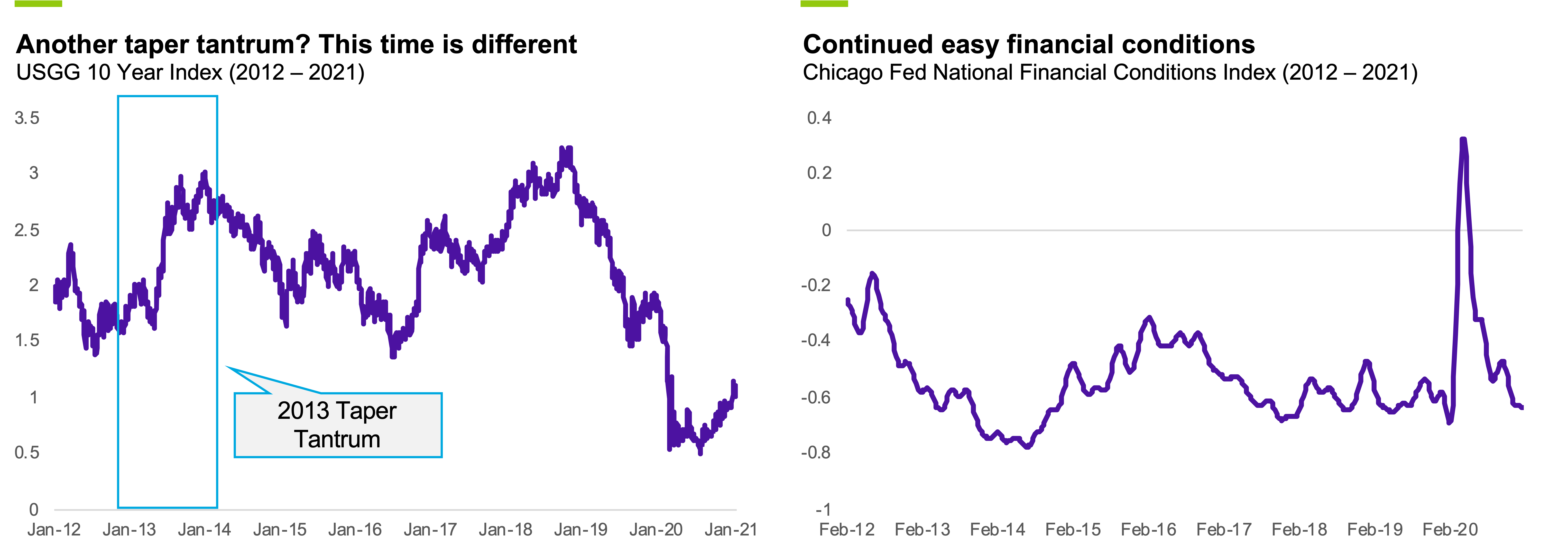 10 year treasury and financial conditions index
