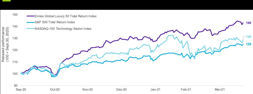luxury goods index performance